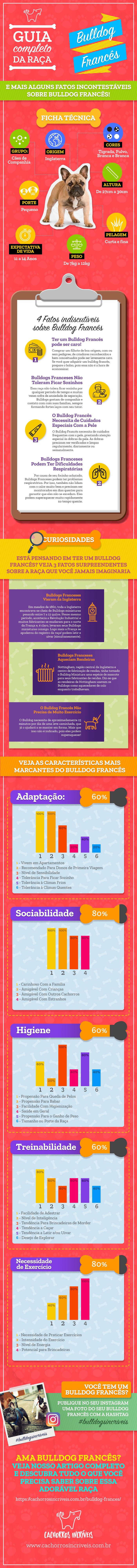 Infográfico Bulldog Francês